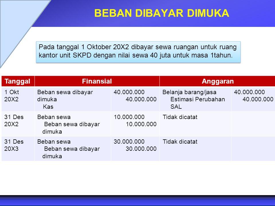 BEBAN DIBAYAR DIMUKA Pada tanggal 1 Oktober 20X2 dibayar sewa ruangan untuk ruang kantor unit SKPD dengan nilai sewa 40 juta untuk masa 1tahun.