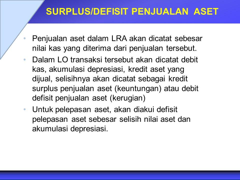 SURPLUS/DEFISIT PENJUALAN ASET