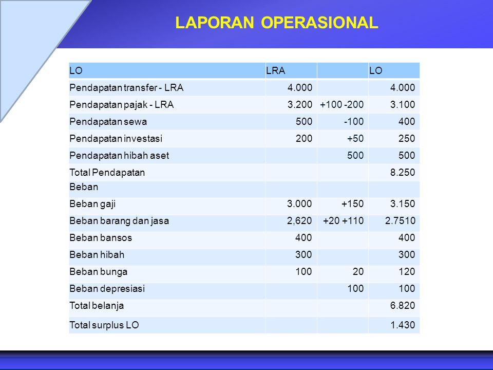 LAPORAN OPERASIONAL LO LRA Pendapatan transfer - LRA 4.000