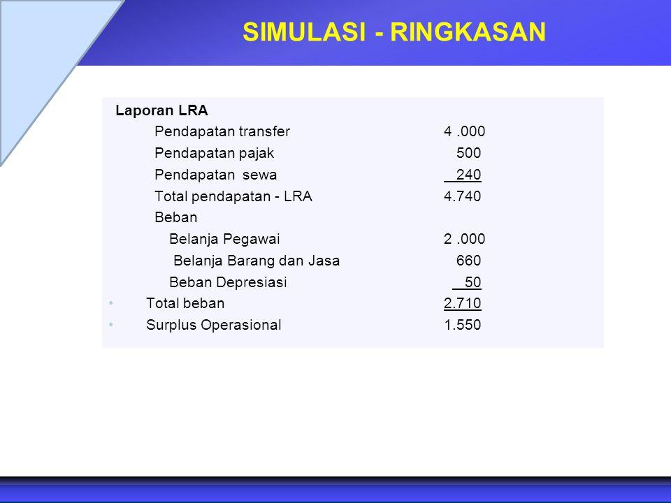 SIMULASI - RINGKASAN Laporan LRA Pendapatan transfer 4 .000
