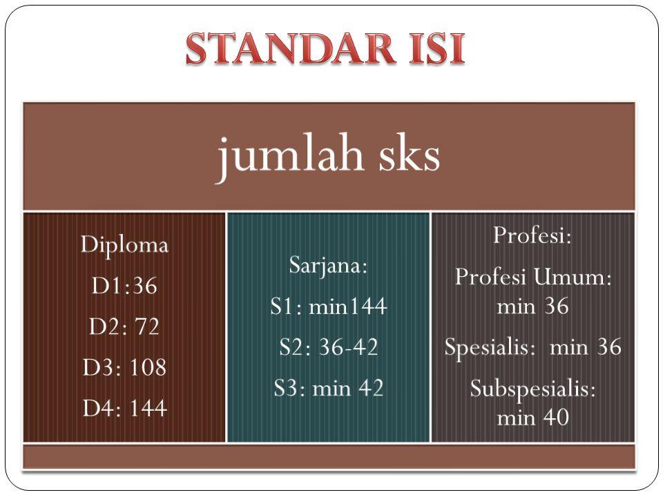 jumlah sks STANDAR ISI Diploma D1:36 D2: 72 D3: 108 D4: 144 Sarjana: