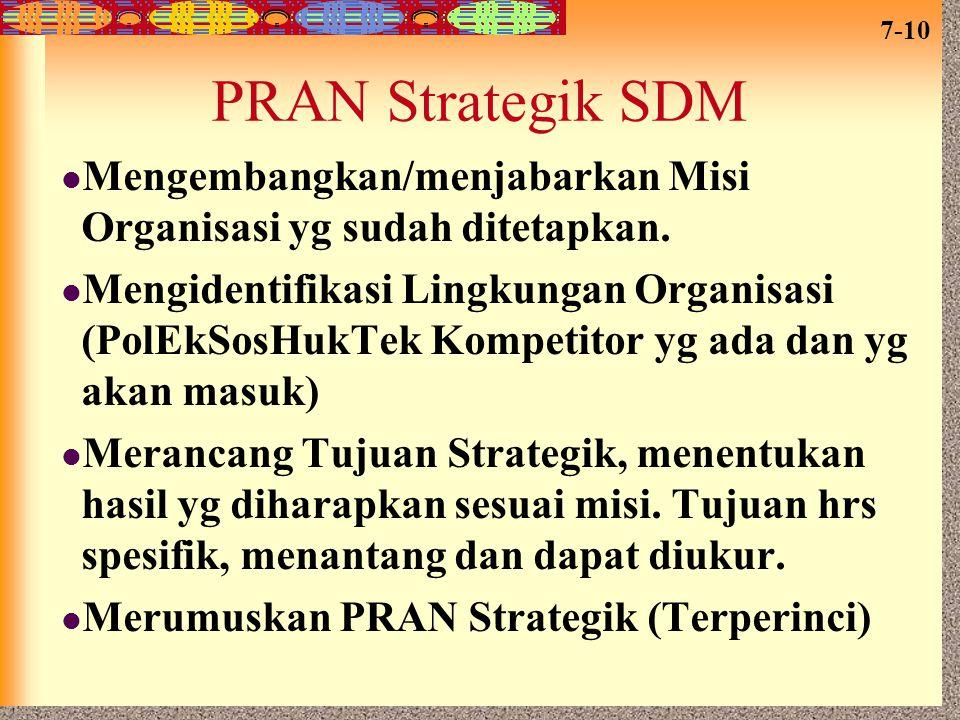 PRAN Strategik SDM Mengembangkan/menjabarkan Misi Organisasi yg sudah ditetapkan.