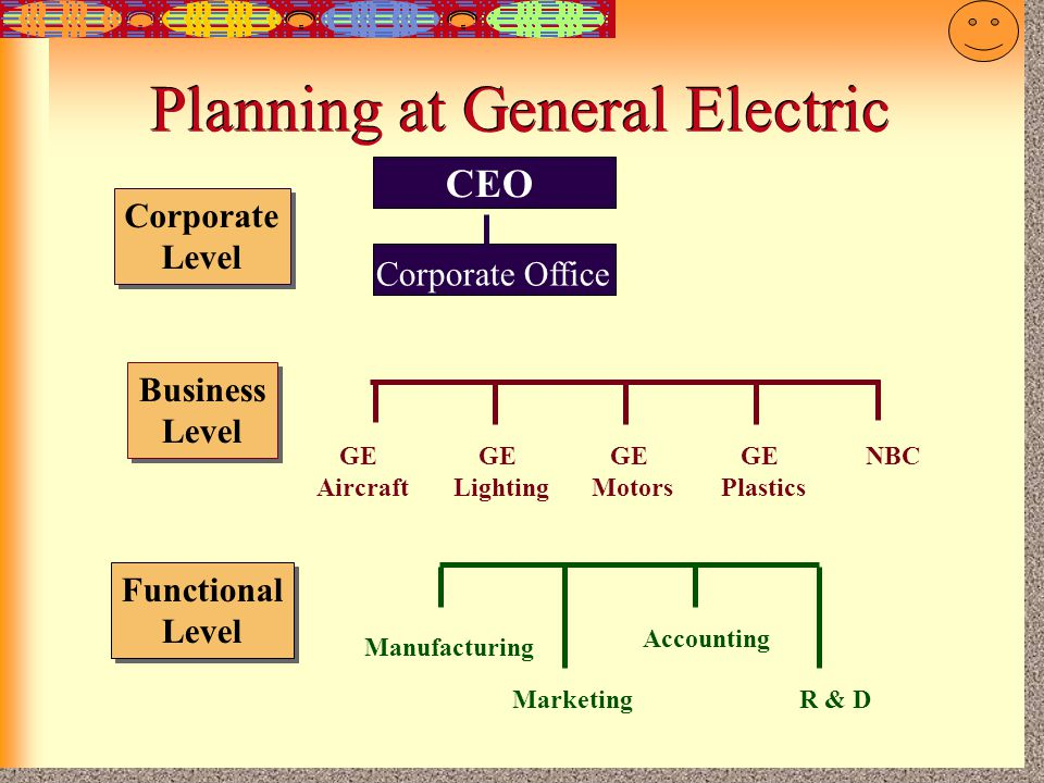 Planning at General Electric