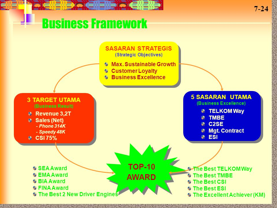 (Strategic Objectives) (Business Excellence)