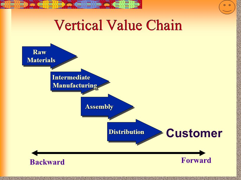 Vertical Value Chain Customer Forward Backward Raw Materials