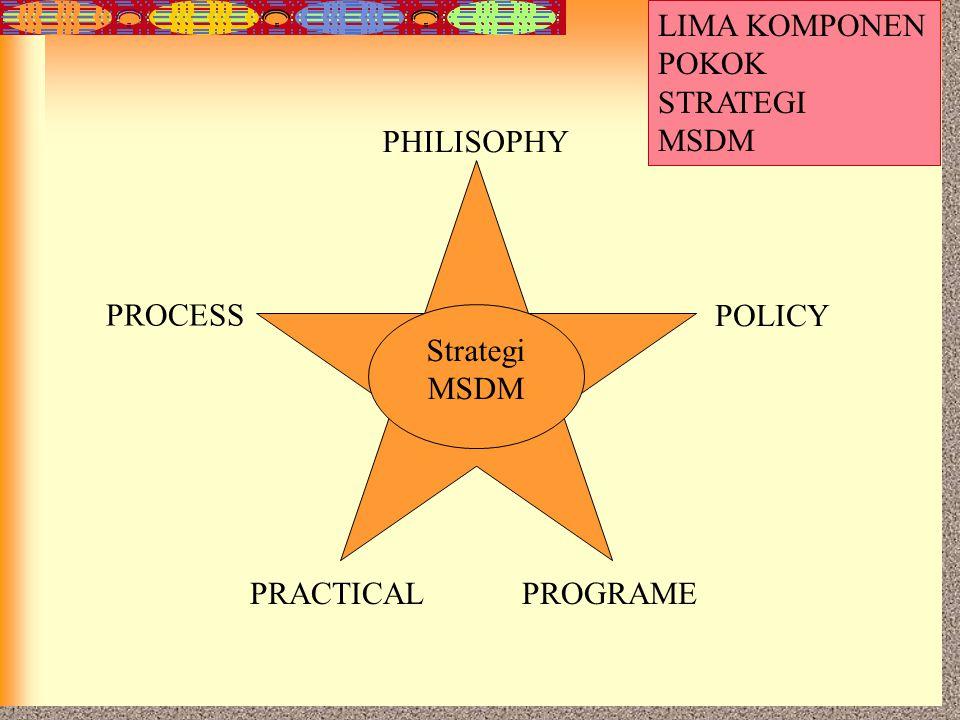 LIMA KOMPONEN POKOK STRATEGI MSDM PHILISOPHY PROCESS POLICY Strategi MSDM PRACTICAL PROGRAME