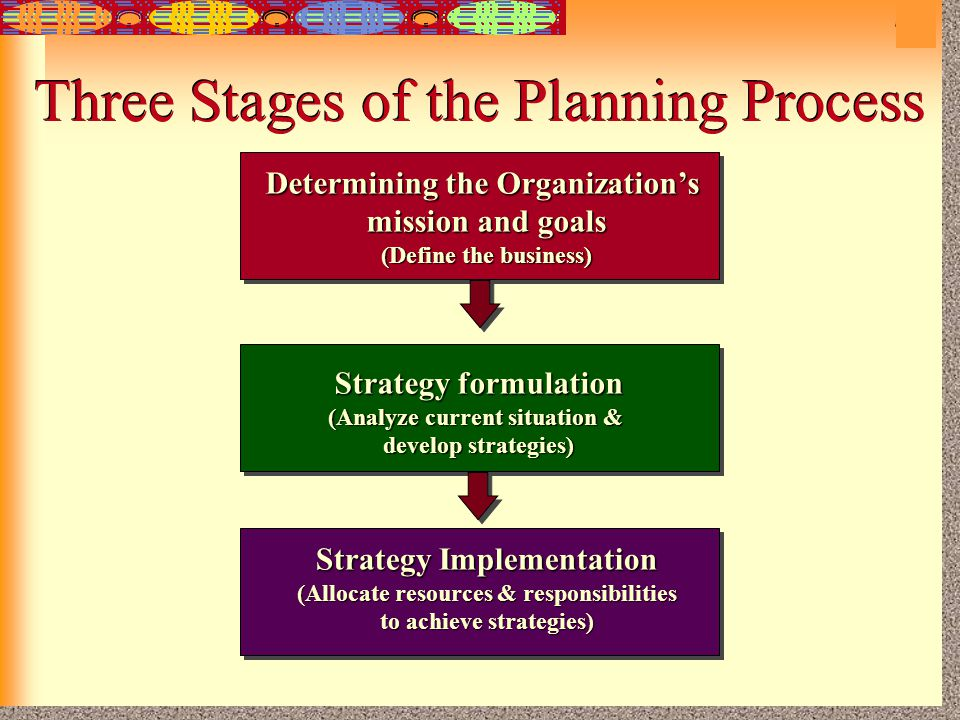 Three Stages of the Planning Process