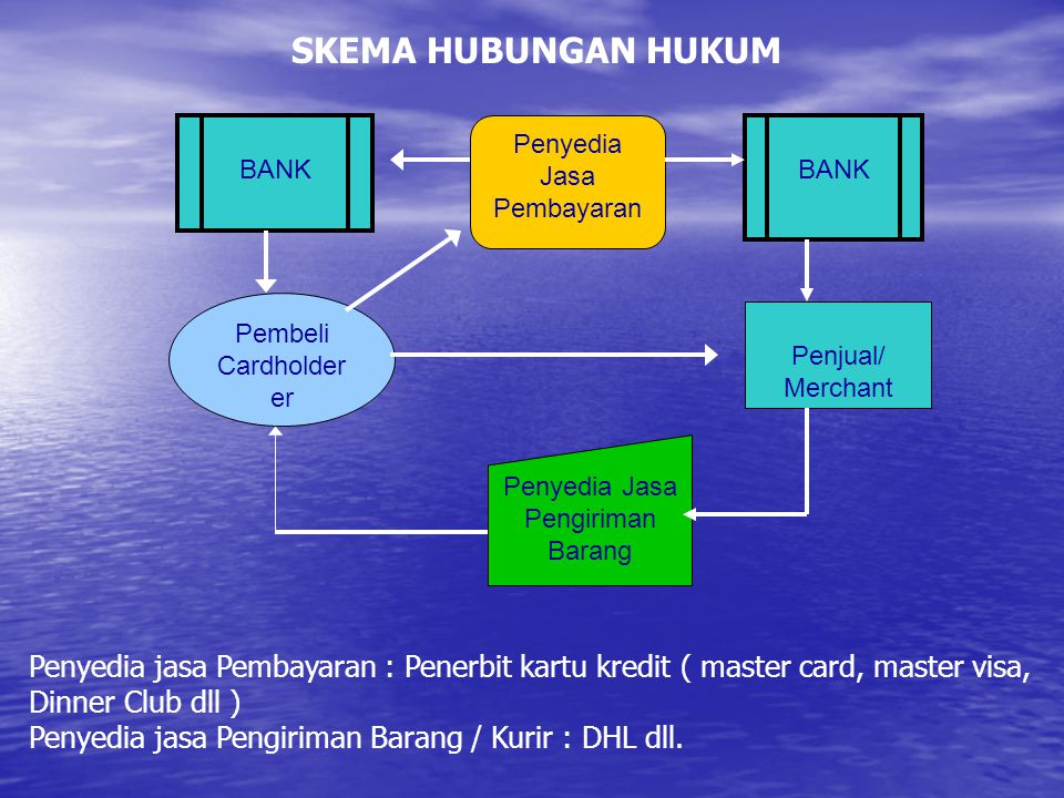 SKEMA HUBUNGAN HUKUM BANK. Penyedia Jasa Pembayaran. BANK. Pembeli Cardholderer. Penjual/ Merchant.