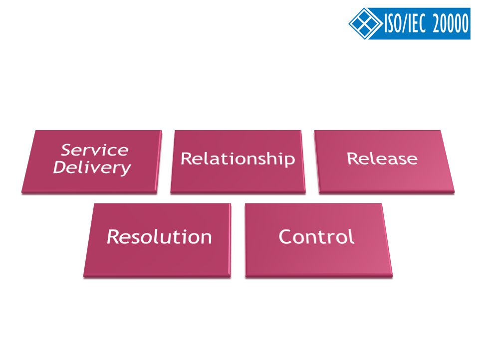 Service Delivery Relationship Release Resolution Control