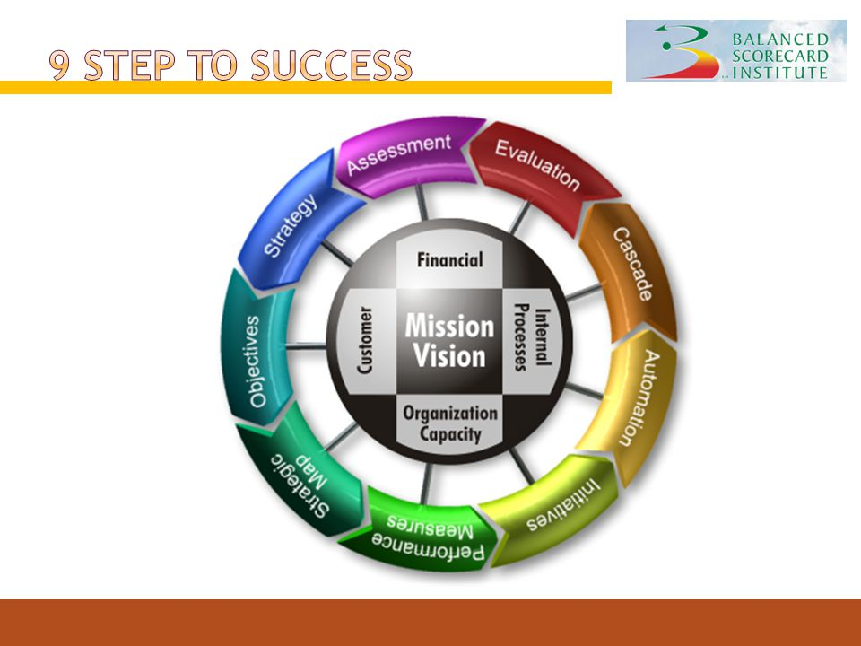 9 Step to Success