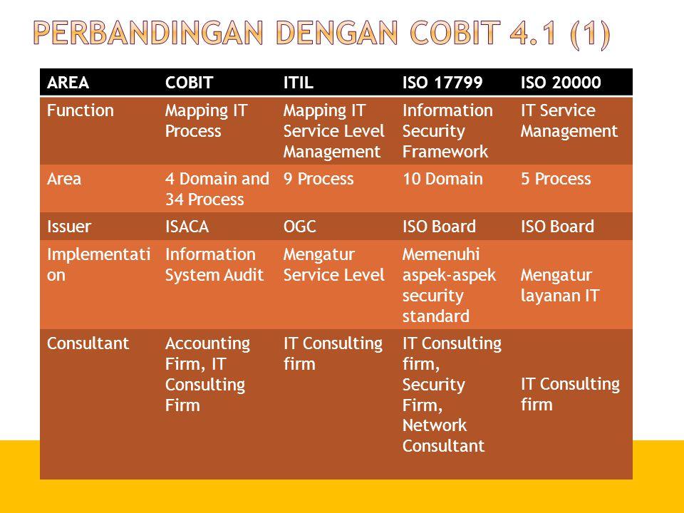Perbandingan dengan CobIT 4.1 (1)