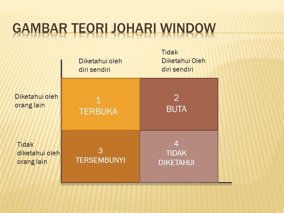 Gambar teori johari window