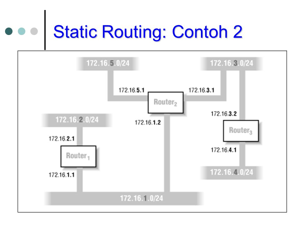 Static Routing: Contoh 2