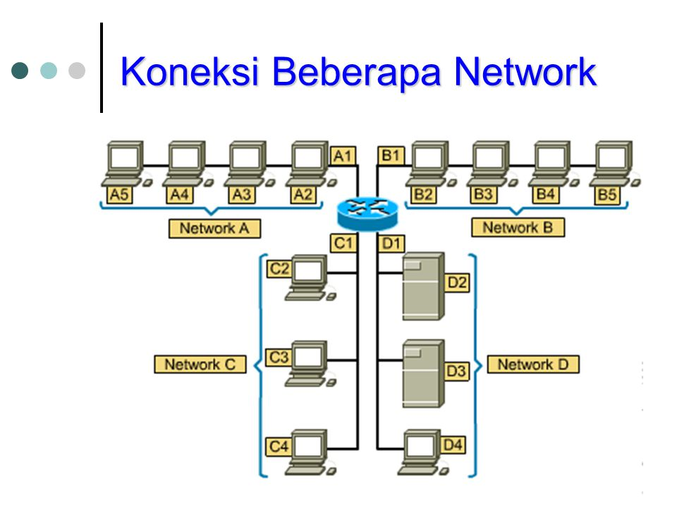 Koneksi Beberapa Network