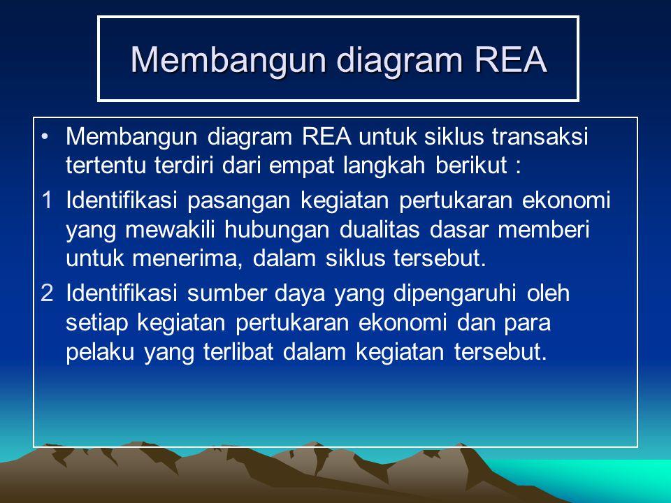 Membangun diagram REA Membangun diagram REA untuk siklus transaksi tertentu terdiri dari empat langkah berikut :