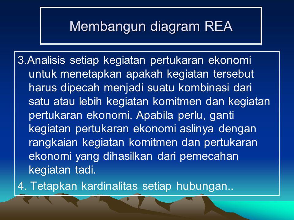 Membangun diagram REA