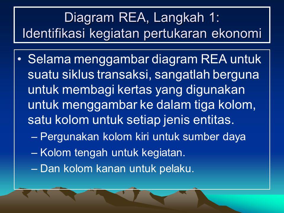 Diagram REA, Langkah 1: Identifikasi kegiatan pertukaran ekonomi