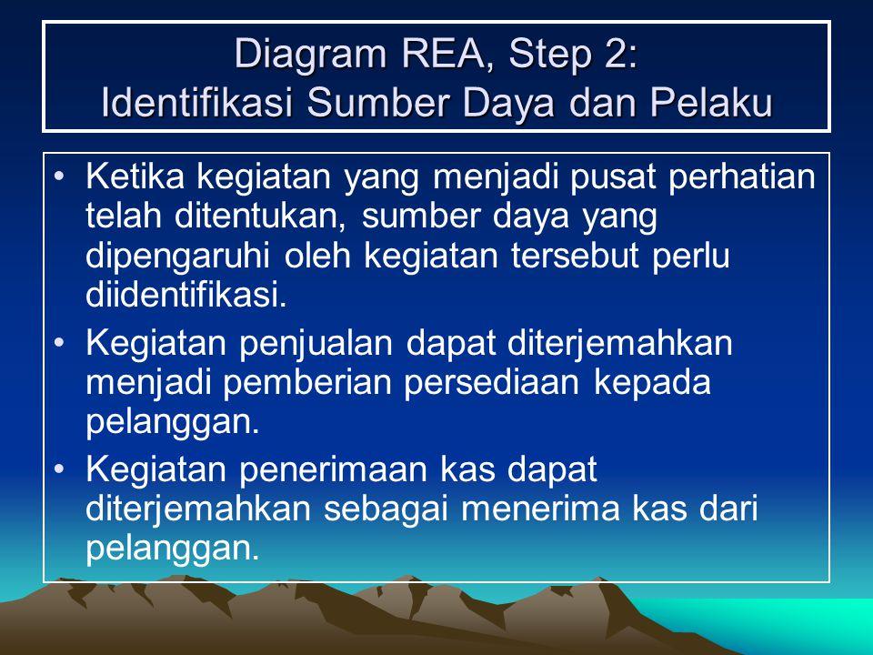 Diagram REA, Step 2: Identifikasi Sumber Daya dan Pelaku
