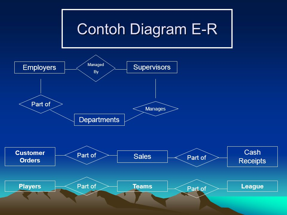 Contoh Diagram E-R Employers Supervisors Departments Cash Receipts
