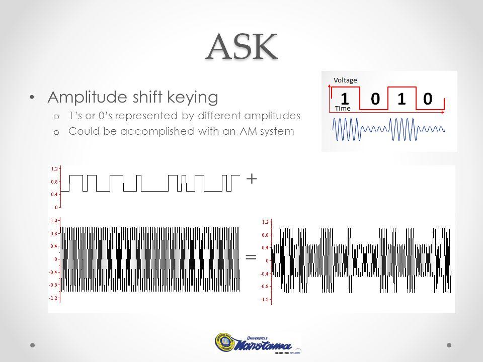 ASK + = Amplitude shift keying