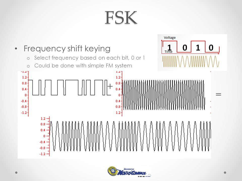 FSK + = Frequency shift keying