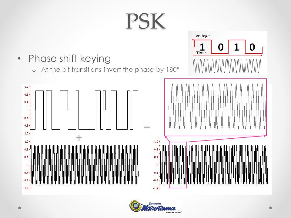 PSK = + Phase shift keying