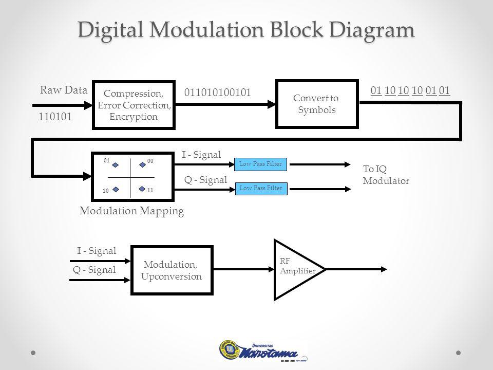 Digital Modulation Block Diagram