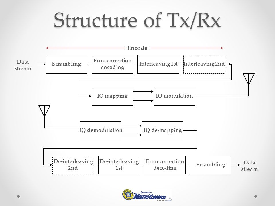 Structure of Tx/Rx Encode Scrambling Error correction encoding