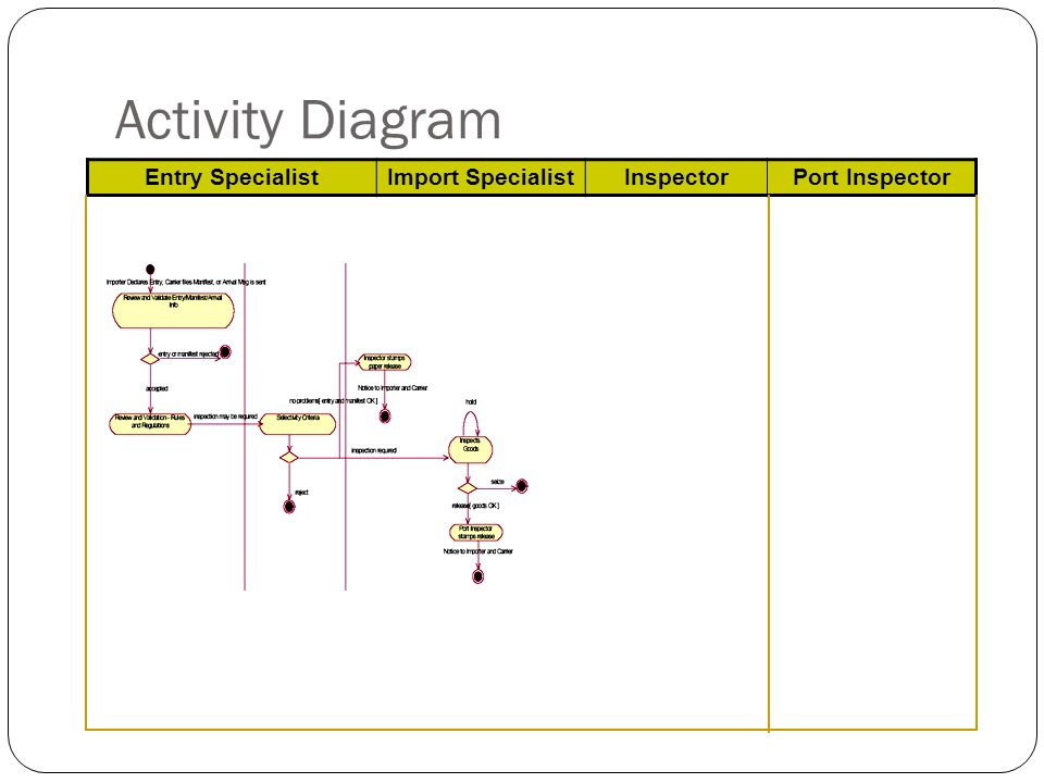Activity Diagram Entry Specialist Import Specialist Inspector