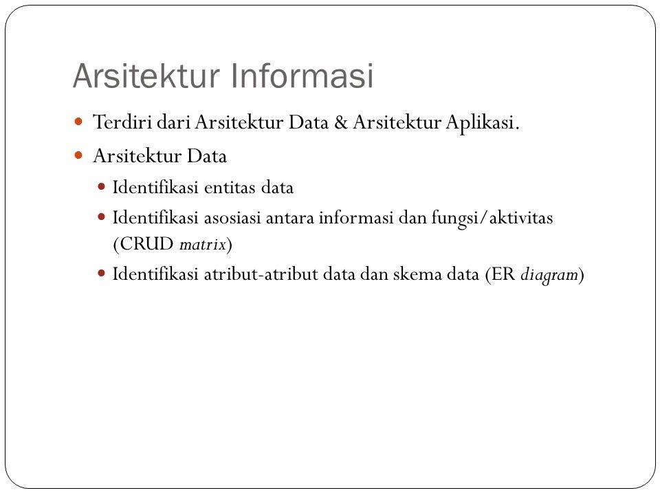 Arsitektur Informasi Terdiri dari Arsitektur Data & Arsitektur Aplikasi. Arsitektur Data. Identifikasi entitas data.