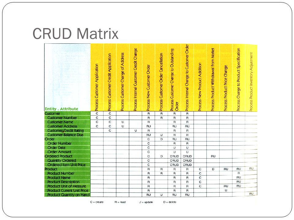 CRUD Matrix