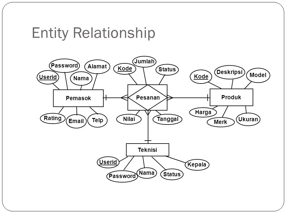 Entity Relationship Jumlah Password Alamat Kode Status Deskripsi Model
