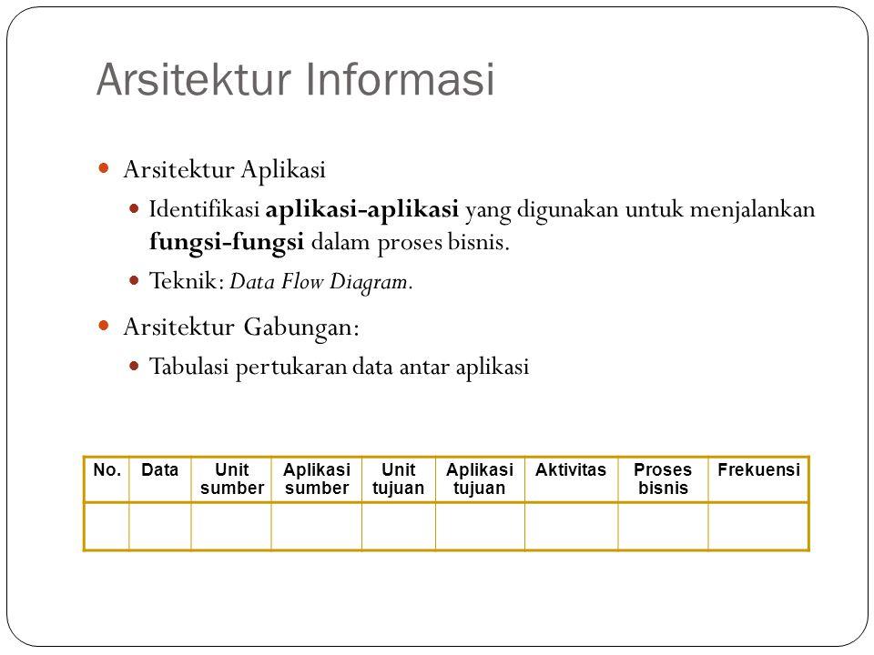 Arsitektur Informasi Arsitektur Aplikasi Arsitektur Gabungan: