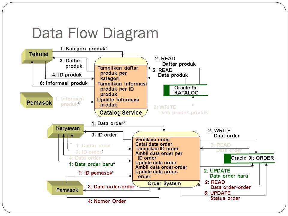 Data Flow Diagram Teknisi Pemasok Catalog Service Tampilkan daftar