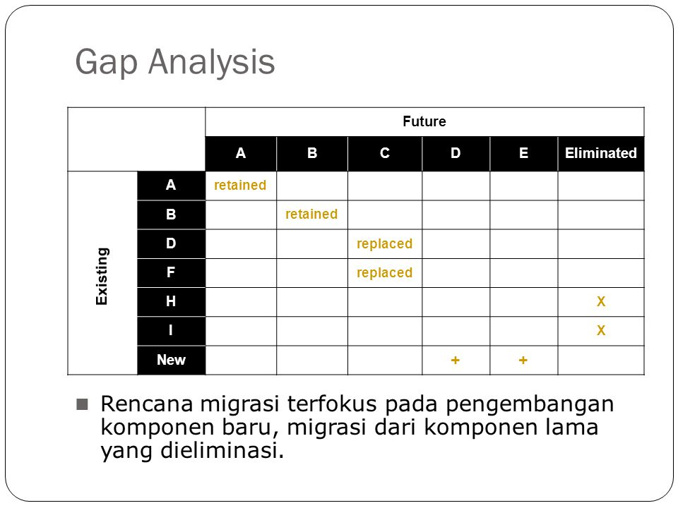 Gap Analysis Future. A. B. C. D. E. Eliminated. retained. replaced. F. H. X. I. New.