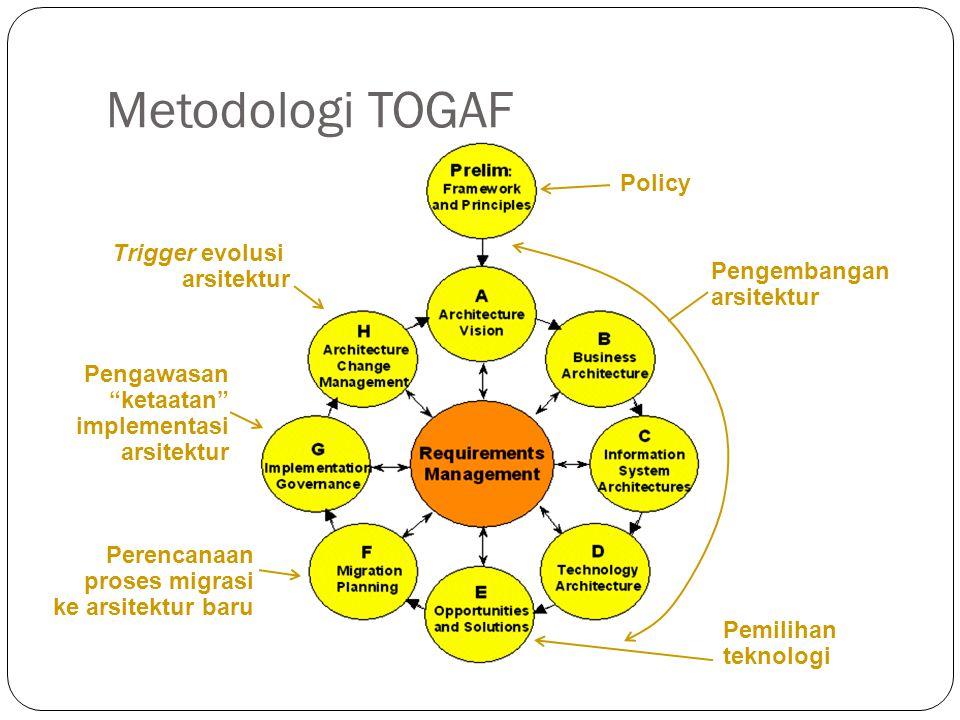 Metodologi TOGAF Policy Trigger evolusi arsitektur Pengembangan