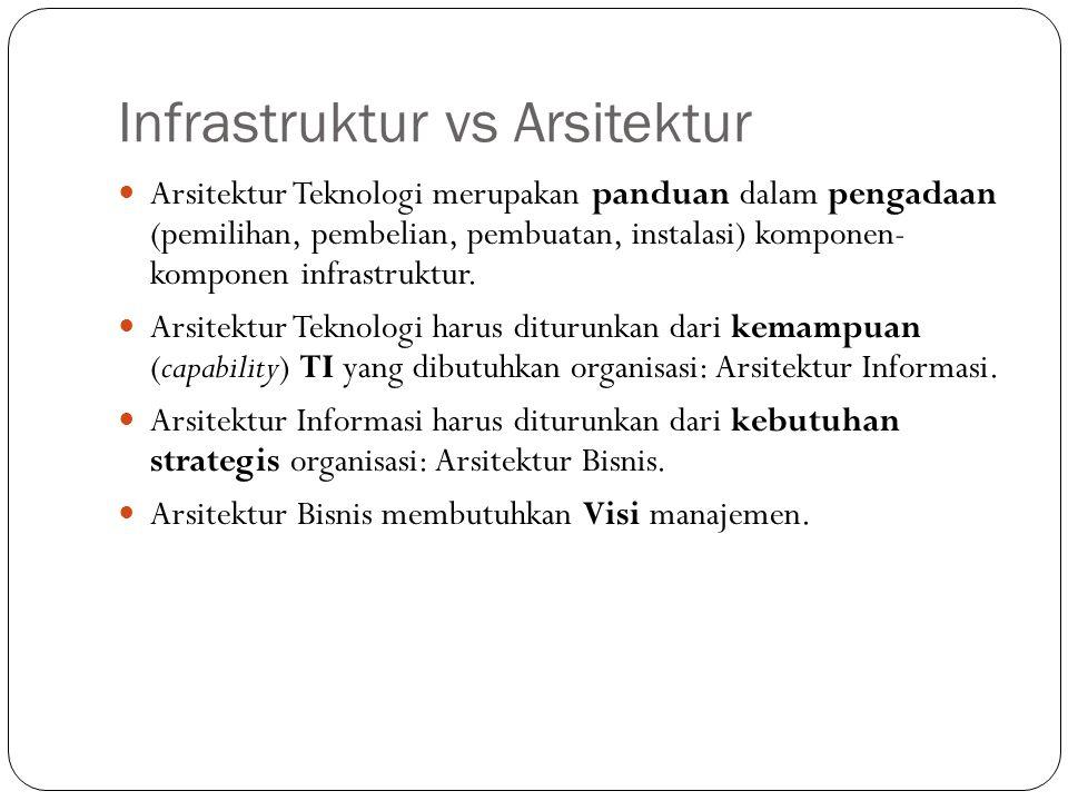 Infrastruktur vs Arsitektur