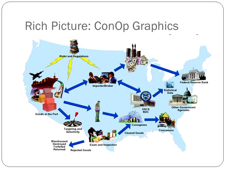 Rich Picture: ConOp Graphics