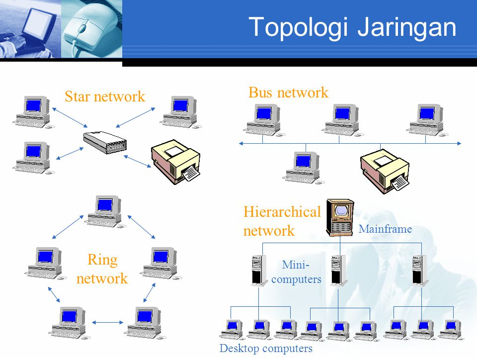 Topologi Jaringan Bus network Star network Hierarchical network Ring