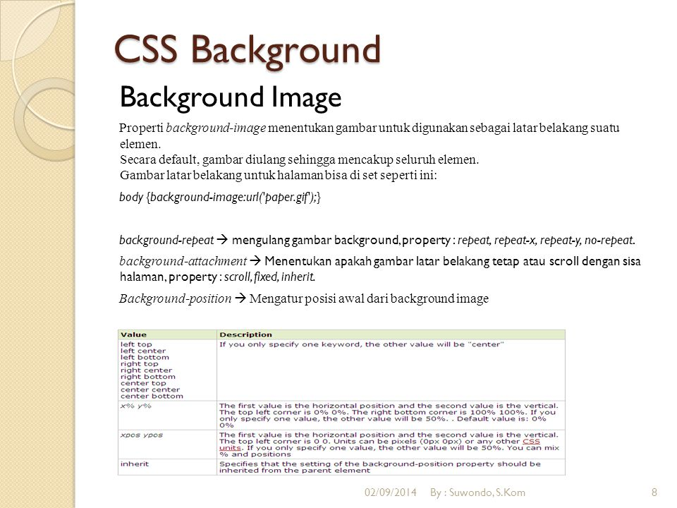CSS Background Background Image