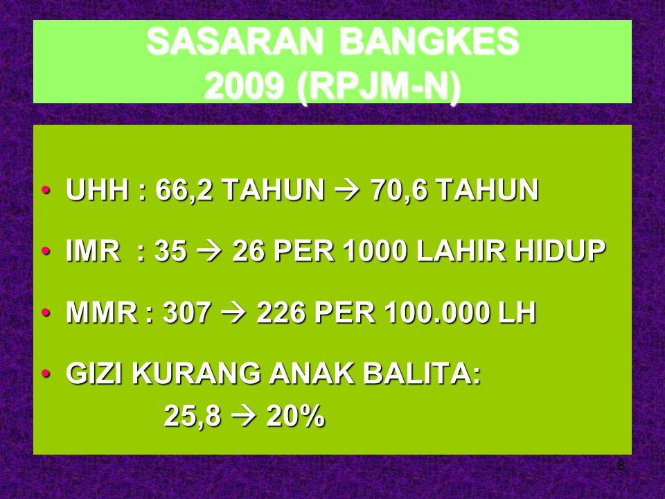 SASARAN BANGKES 2009 (RPJM-N)