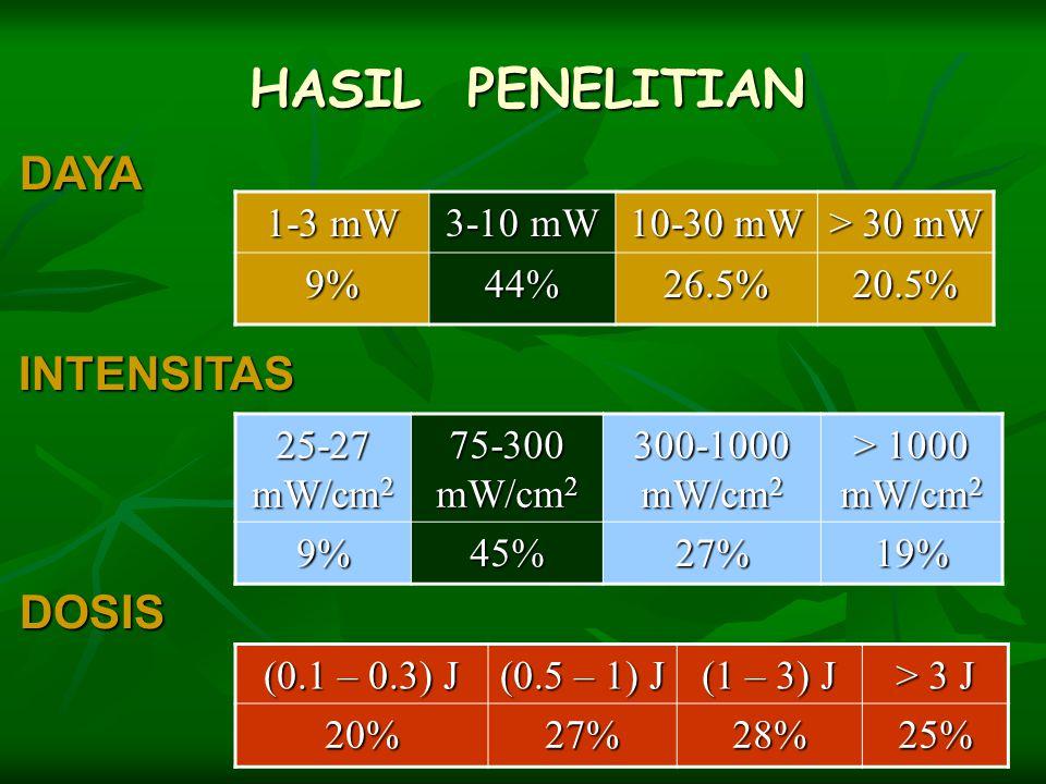 HASIL PENELITIAN DAYA INTENSITAS DOSIS 1-3 mW 3-10 mW 10-30 mW