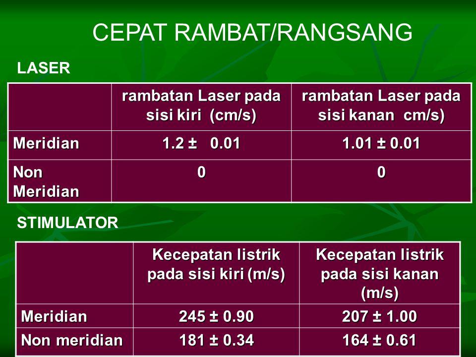 CEPAT RAMBAT/RANGSANG