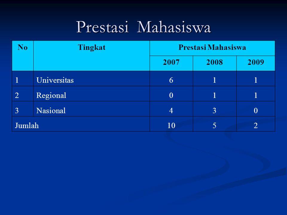 Prestasi Mahasiswa No Tingkat Prestasi Mahasiswa 2007 2008 2009 1