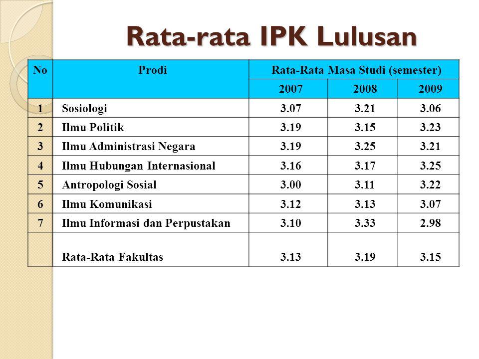 Rata-Rata Masa Studi (semester)