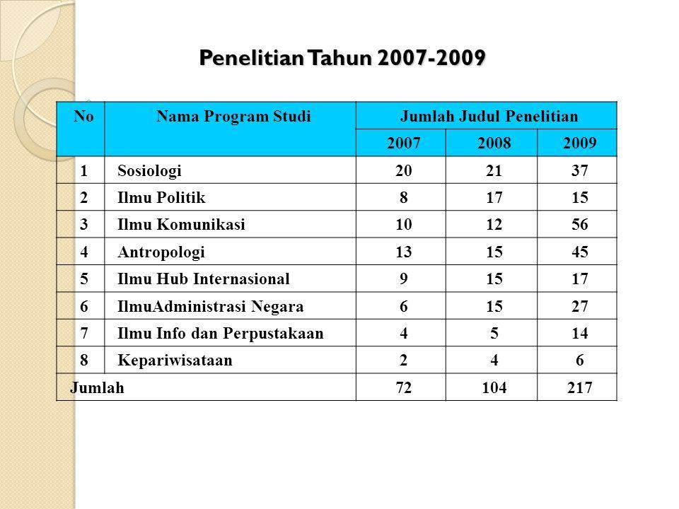 Jumlah Judul Penelitian
