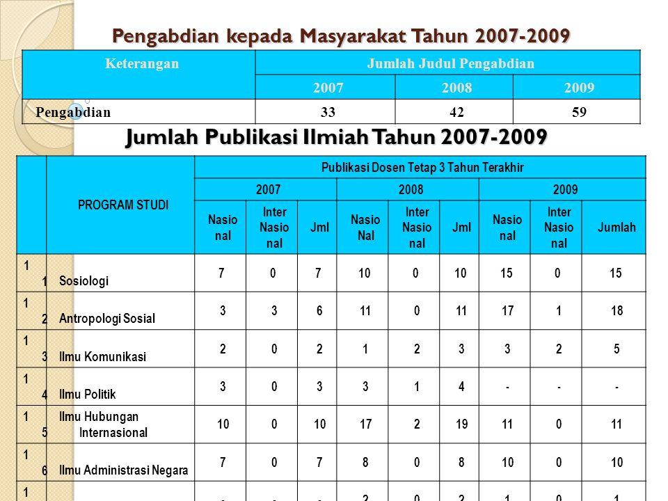 Pengabdian kepada Masyarakat Tahun 2007-2009