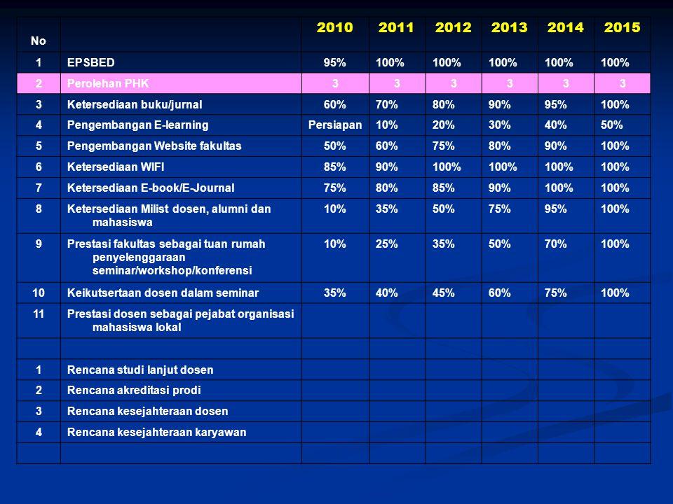 2010 2011 2012 2013 2014 2015 . No 1 EPSBED 95% 100% 2 Perolehan PHK 3