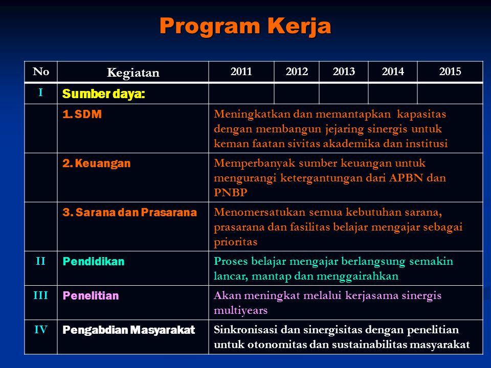 Program Kerja Kegiatan Sumber daya: No 2011 2012 2013 2014 2015 I SDM