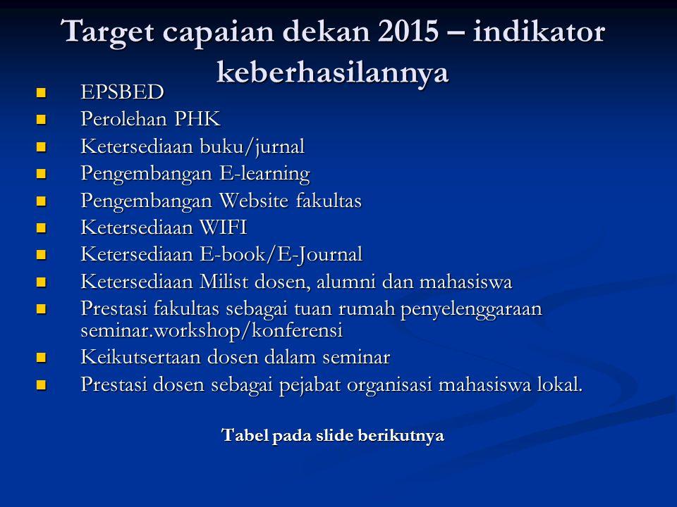 Target capaian dekan 2015 – indikator keberhasilannya